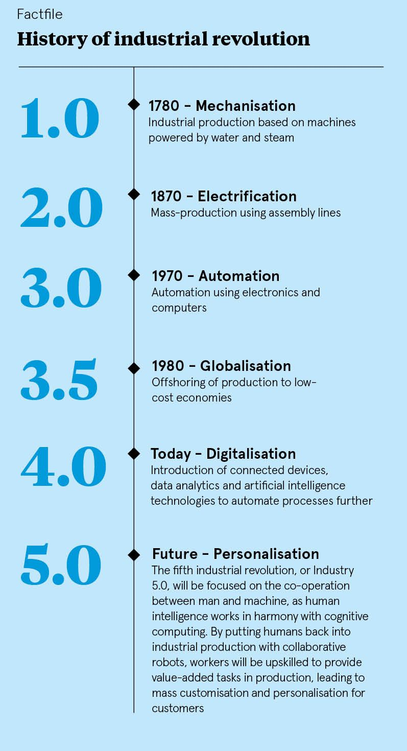 Image result for 5th industrial revolution