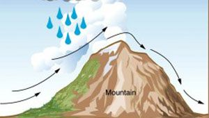 rain cloud caused by orographic lift | Permaculture resources ...