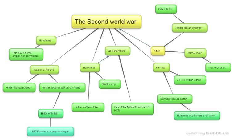 bubblus is a fantastic website in which mind maps can be created - Bubblus Mind Map