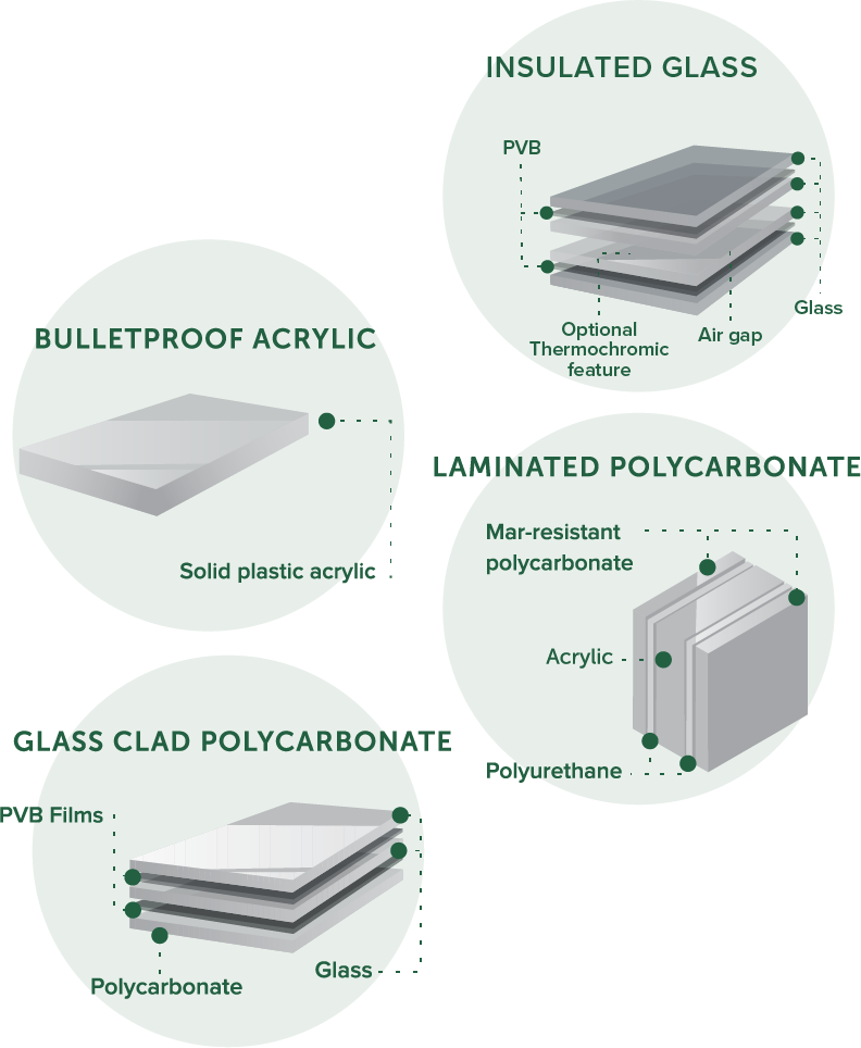 Total Security Solutions Offers A Full Line Of Ballistic Glass Products Including Acrylic Polycarbonate Glass In 2020 Bullet Proof Material Bullet Proof Bulletproof