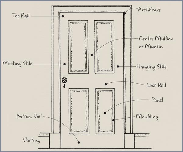 the anatomy of a door detail doors georgian doors. Black Bedroom Furniture Sets. Home Design Ideas