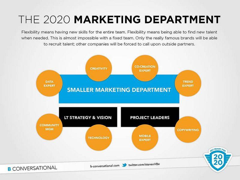 Agile Marketing Organization Agile Marketing Marketing Department Social Media Management Software