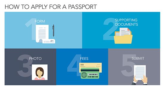 How To Apply For A Passport Form Used Ds 11applying For The First