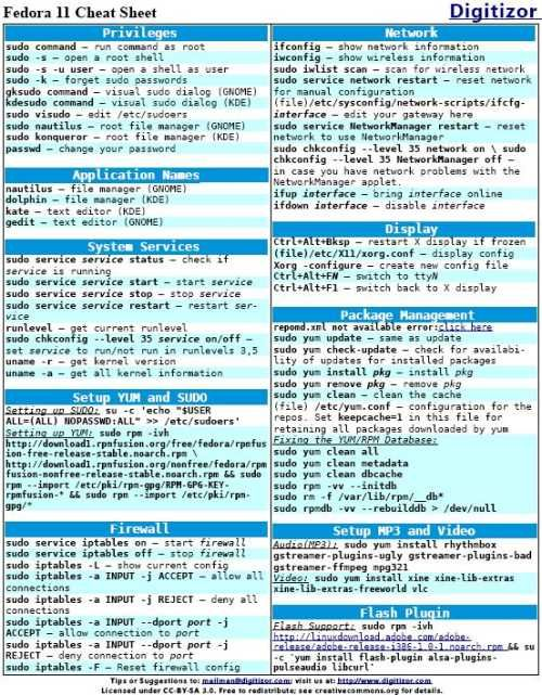 Red Hat Fedora Cheat Sheet | Computing | Computer forensics, Cheat