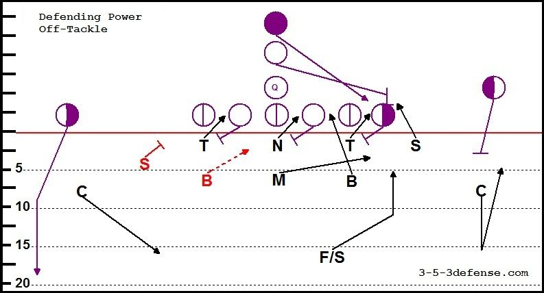 3 5 3 Defense Playbook Google Search Football Analysis