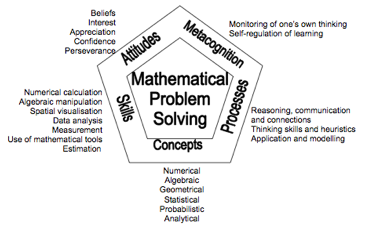 Singapore Math Demystified! Can Solving Problems Unravel