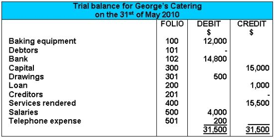 Trial Balance Ideas for the House Pinterest Trial balance - income statement example