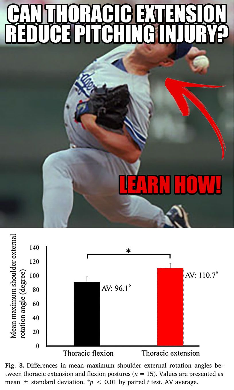 Can Thoracic Extension Reduce Arm Injury Thoracic Injury Baseball Pitching