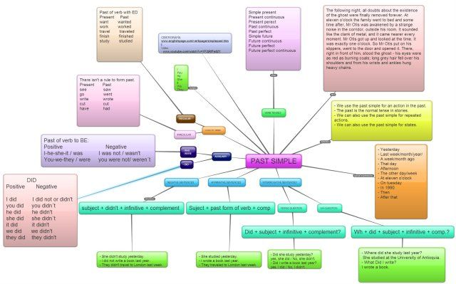 Mapa Conceptual Pasado Simple En Inglés Mapa Conceptual