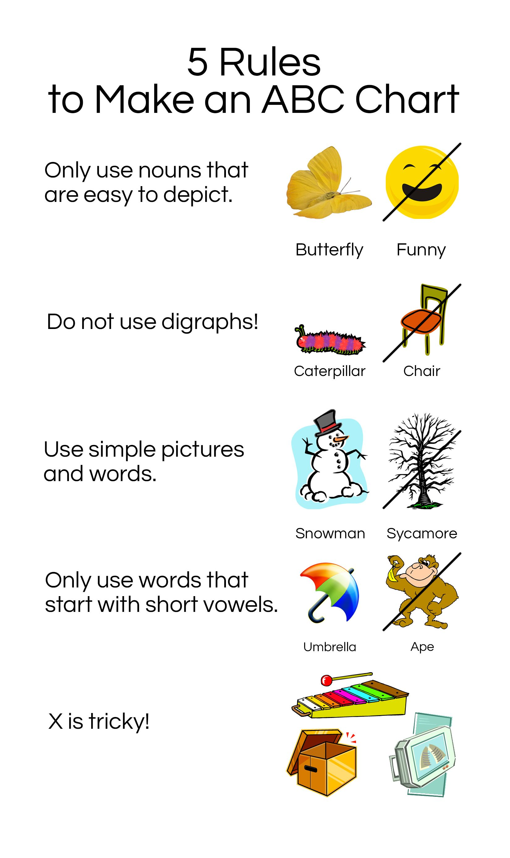Rules To Make A Developmentally Appropriate Abc Chart For