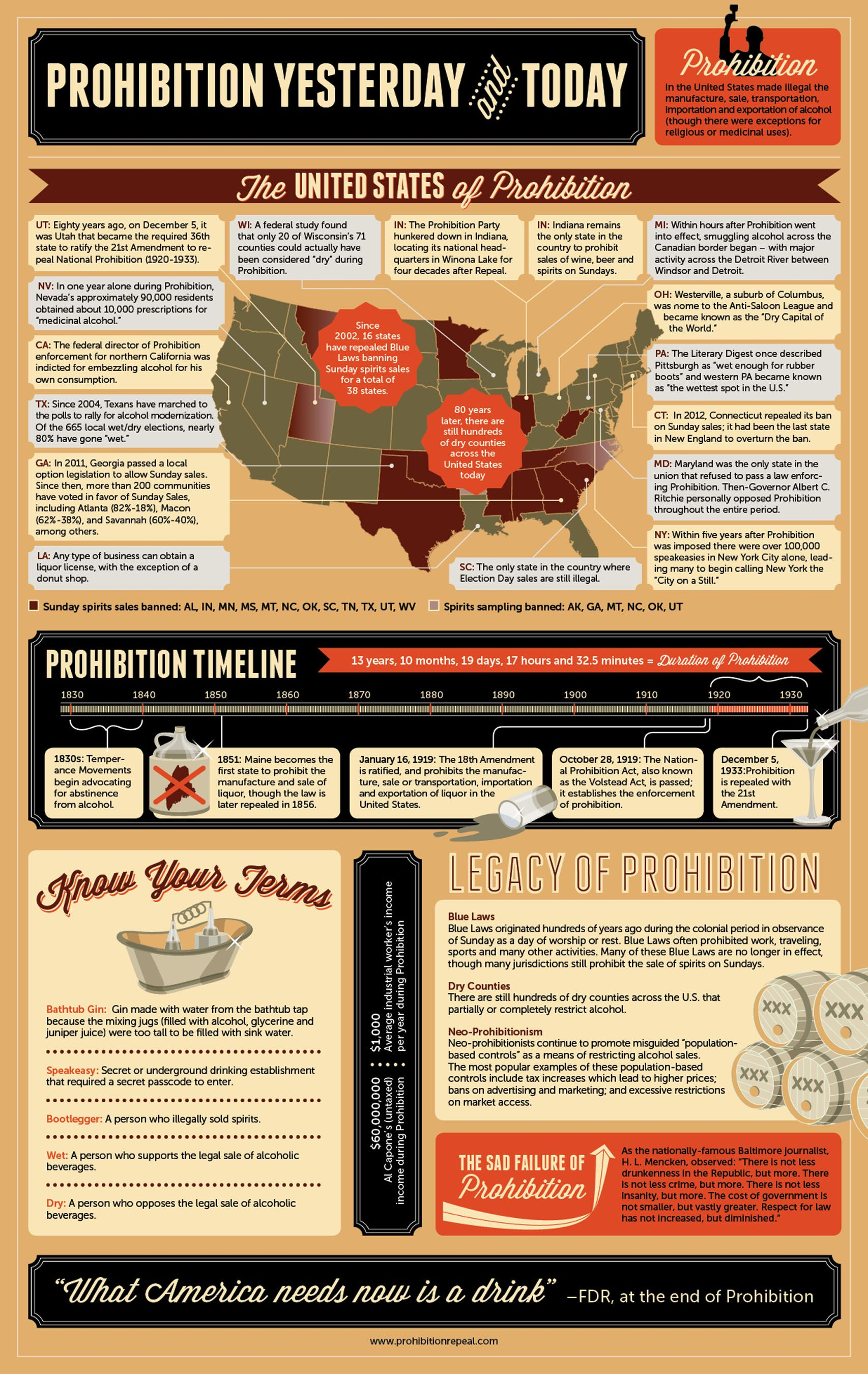 The United States Of Prohibition Timeline Infographic