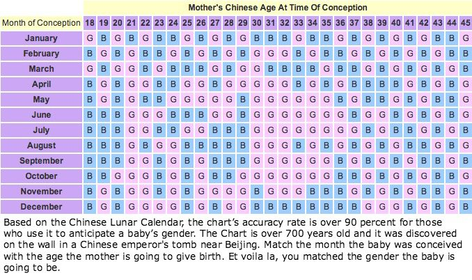 Based On The Chinese Lunar Calendar Charts Accuracy Rate Is Over 90 Percent For Those Who Use It To Anticipate A Babys Gender