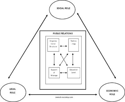 ما هو الدور الاجتماعي Blog Posts Sociology Blog