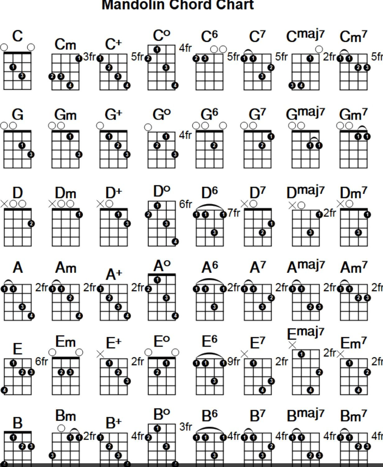 Pin by sjfn andersdttir on instrument chords pinterest see 7 best images of chord chart printable hexwebz Images