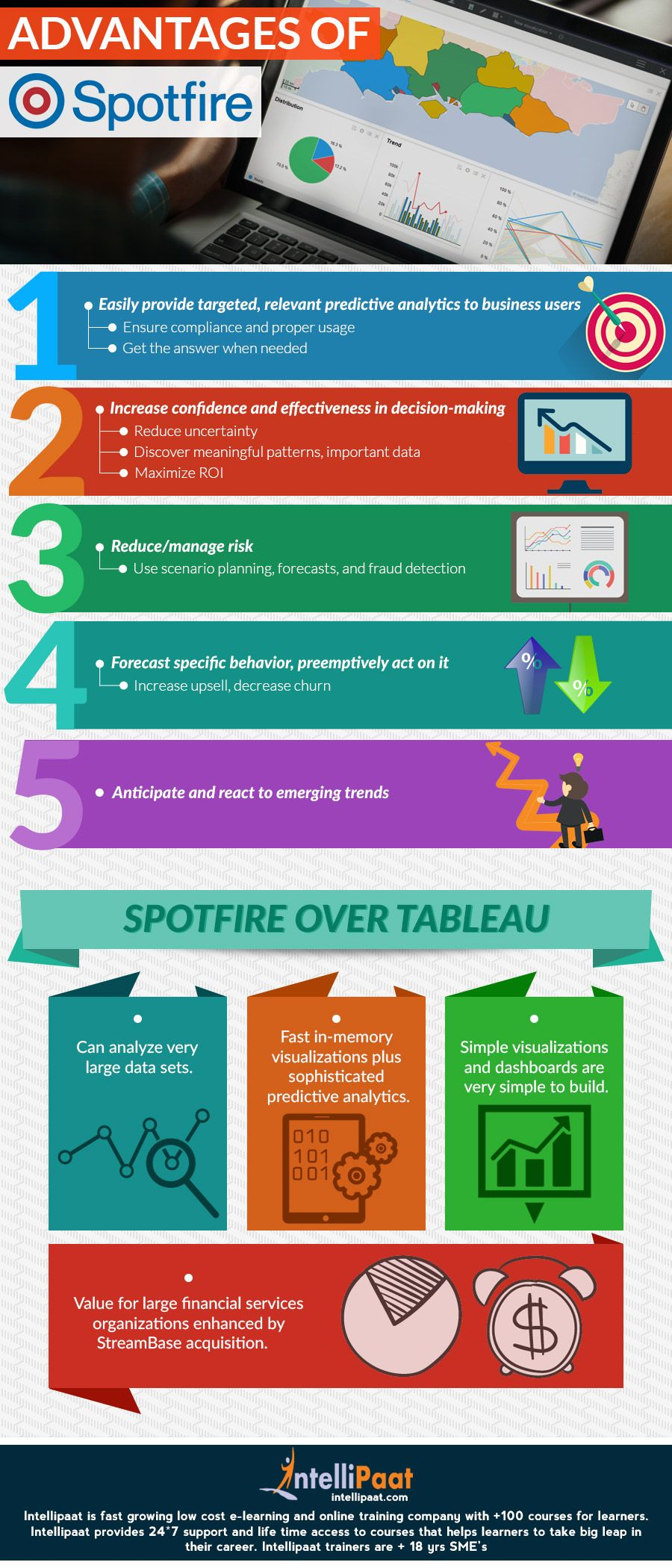Spotfire Training Online Classes & Tutorial Courses | Ed Stats
