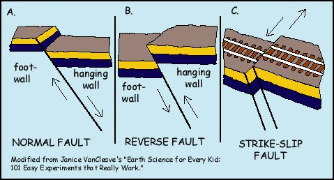 Fault Types Earth Science Geology Plate Tectonics
