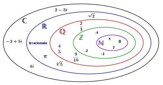 Diagrama dos Conjuntos Numéricos: Naturais, Inteiros, Racionais, Reais e  Irracionais | Conjuntos numéricos, Ensino de matemática, Matematica enem