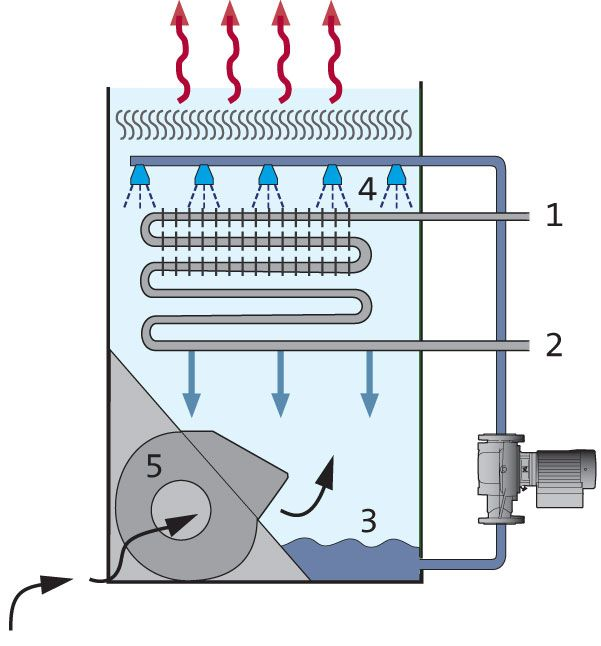 Cooling Tower Furnace Repair Building Systems Mechanical Design