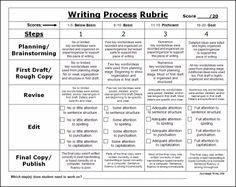 writing process essay rubric