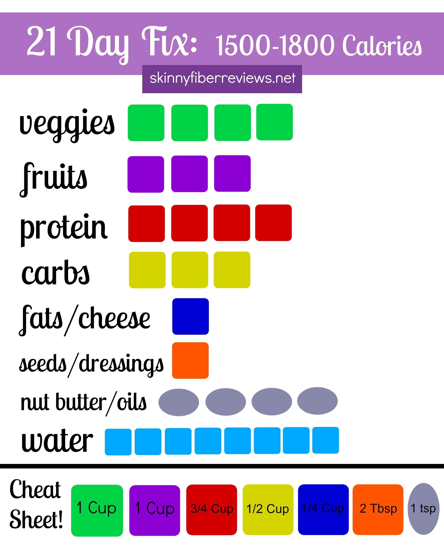 21 Day Portion Control Caloriet Plan 5 Page