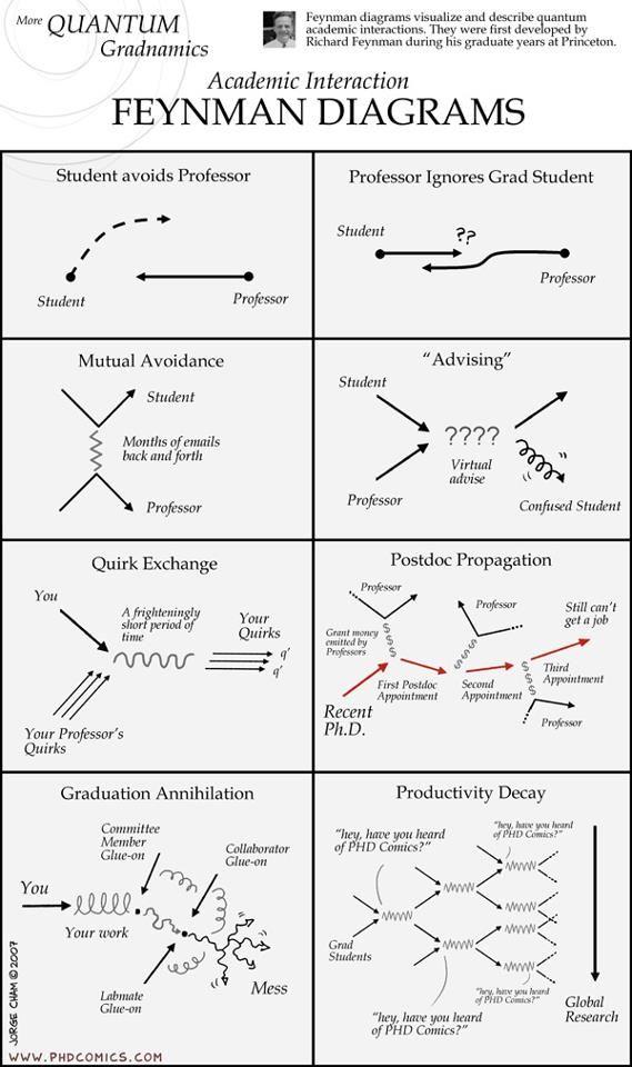 Feynman Diagrams Feynman Diagram Physics Mechanics Physics And Mathematics