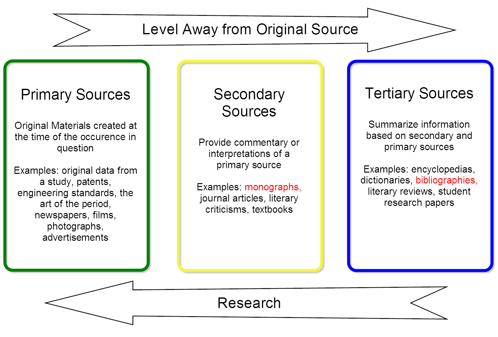 Level Of Origin Graphic Defining Primary Secondary And Tertiary Sources Information Literacy Research Skills Academic Writing