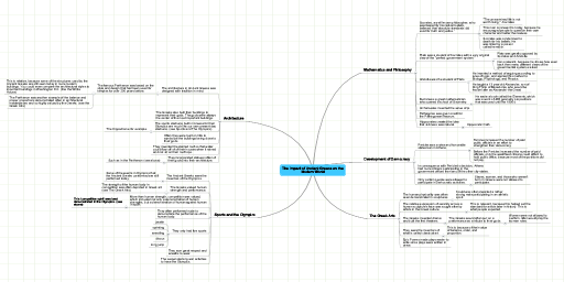 Mindmeister mind map the impact of ancient greece on the modern mindmeister mind map the impact of ancient greece on the modern world gumiabroncs Gallery