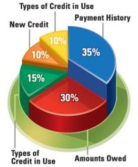 Parts Of Credit Scores Credit Score How Does It Affect My