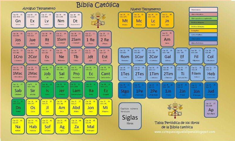 Tabla Periodica de los libros de la Biblia Católica pensamientos - new tabla periodica en juego didactico