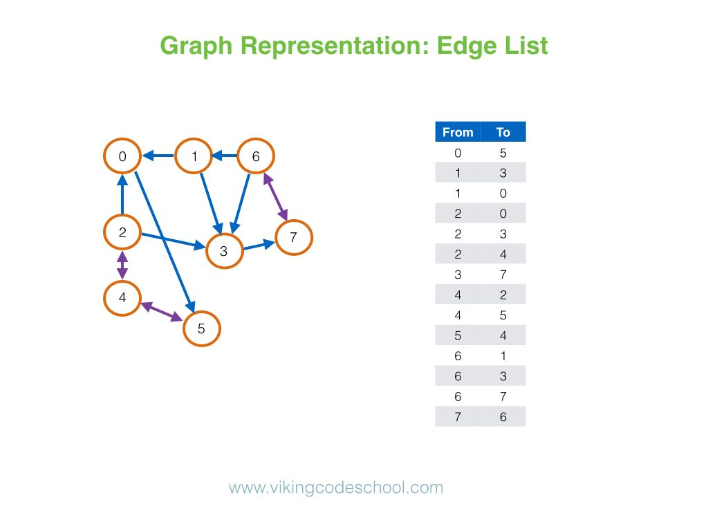 Graph representation with an edge list | Computer Science | Web