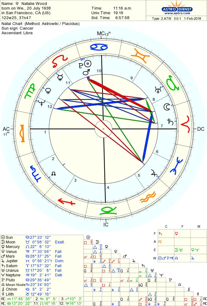 Astro Databank Chart Of Natalie Wood Born On 20 July 1938 90 Gemini Ascendant Chart Astrology Chart