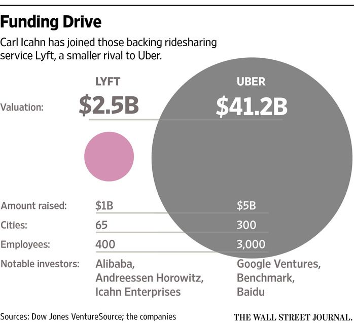 carl icahn takes 100 million stake in lyft with images on wall street bets logo id=58408