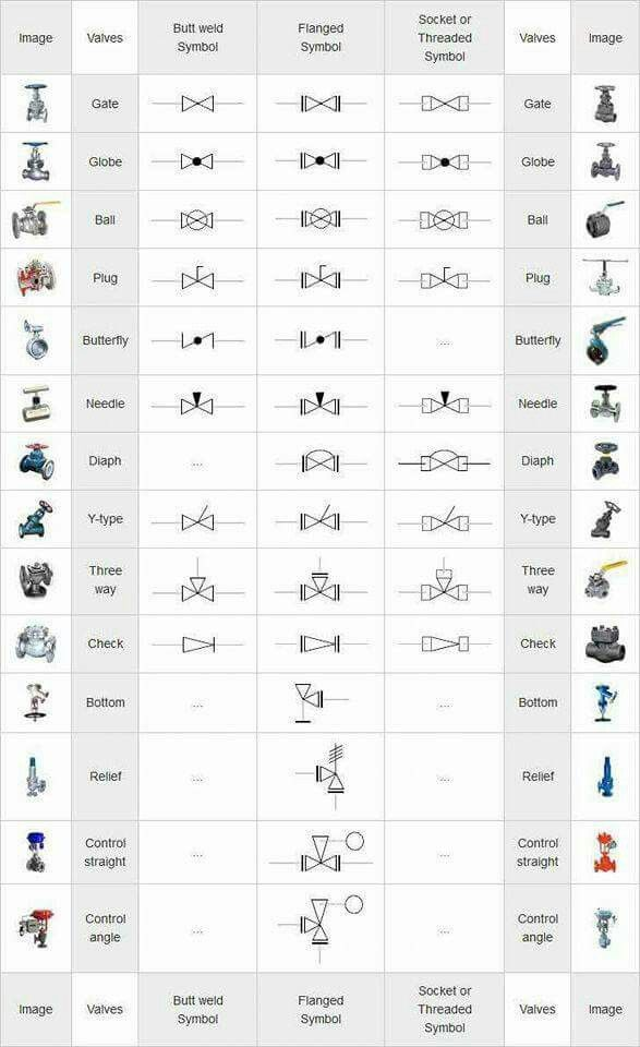 Pin by Trina Green on Lance do in 2019 | Isometric drawing ... Industrial Electrical Symbols on industrial p&id symbols, industrial real estate symbols, electric symbols, plumbing symbols, industrial drawing symbols, industrial design symbols, electrician symbols, industrial security symbols, commonly used symbols, industrial materials, building materials symbols, on and off symbols, industrial blueprints, industrial maintenance symbols, industrial light symbols, industrial engineering symbols, industrial mechanical engineering, industrial electrician, industrial automation symbols, hydraulic symbols,