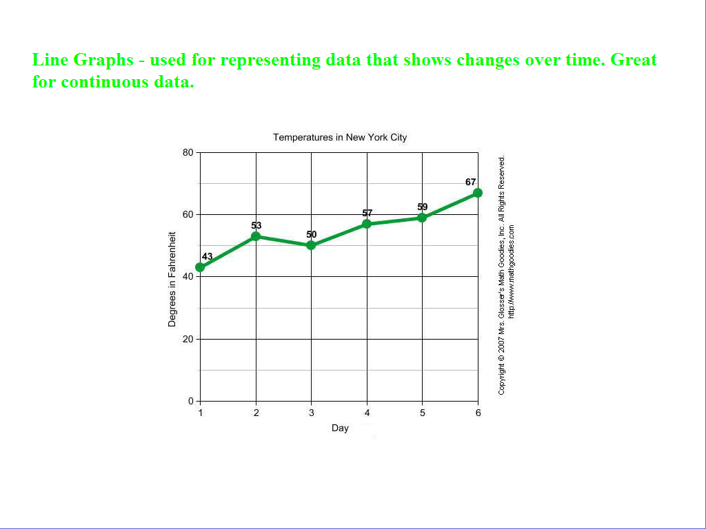 When To Use Line Graphs