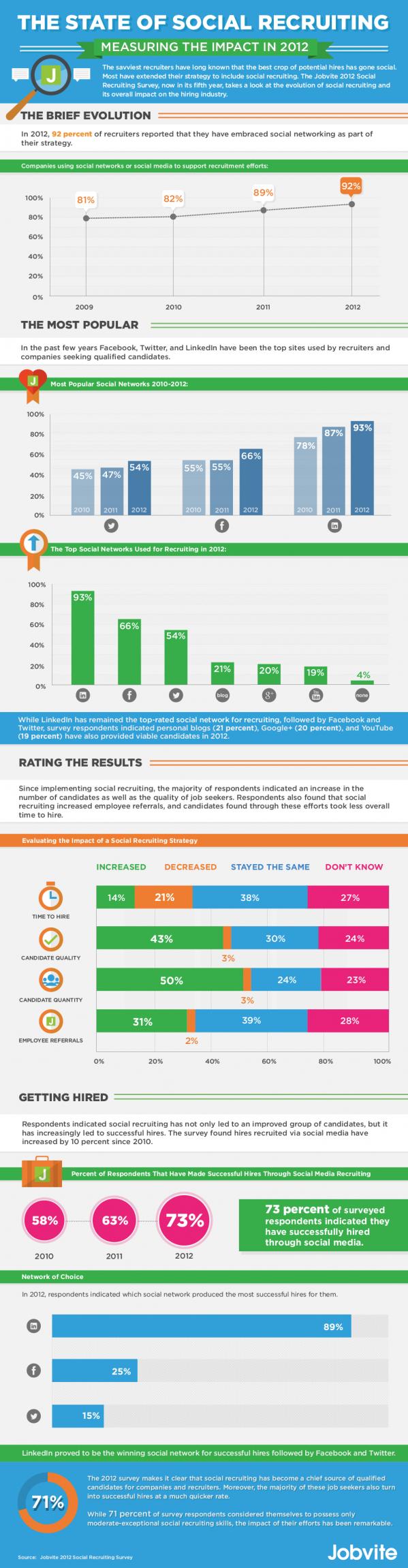 How Many Companies Use Social Media To Recruit Social Media