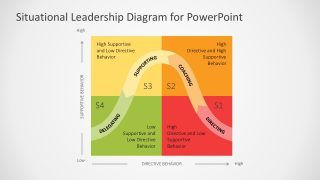 Situational Leadership Style Diagram Create Powerpoint