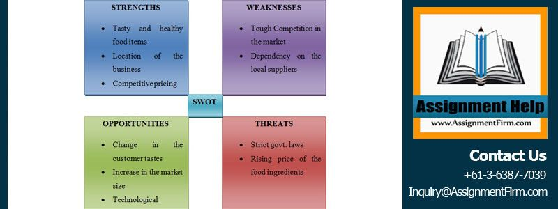 Business Strategy Business Plan Fast Food Restaurant Health
