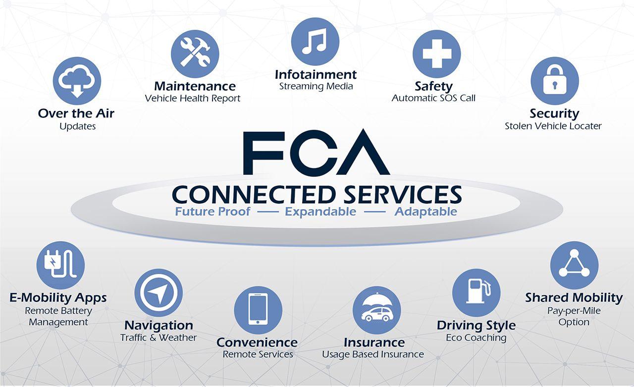 H FCA επενδύει στο μέλλον της συνδεσιμότητας Car sharing
