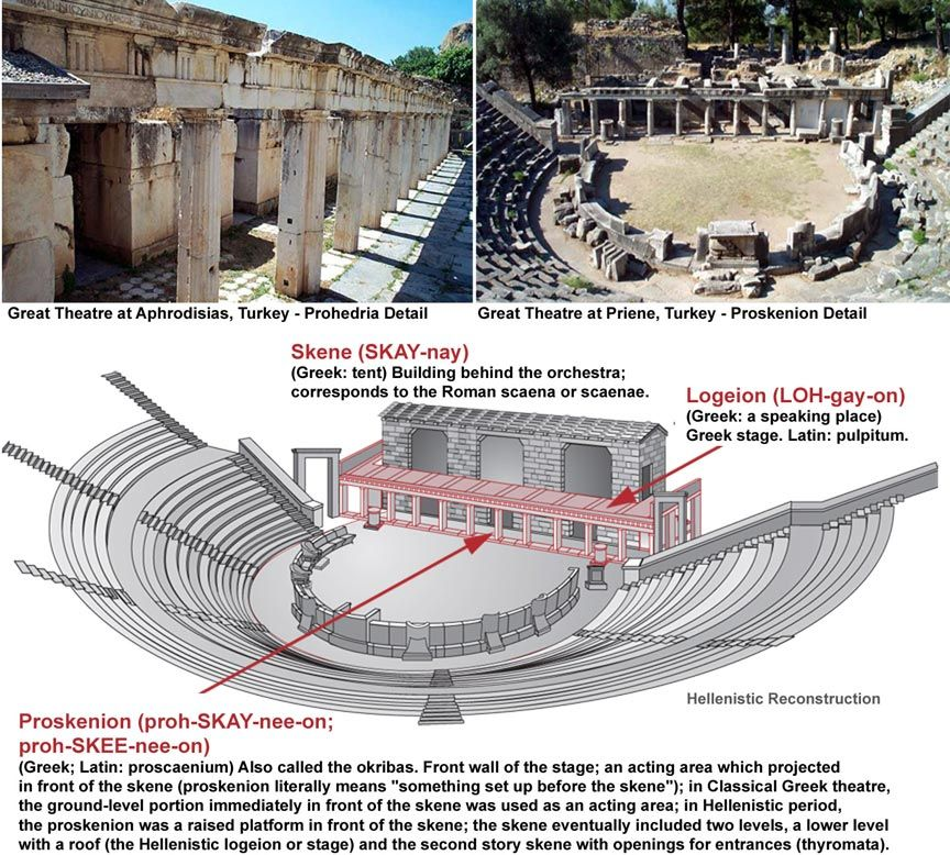 Skene (Theater) Theater architecture, Ancient greek