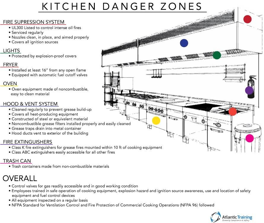 Commercial Kitchen Exhaust System Design Custom Image Result For Restaurant Kitchen Exit  Cafe Design  Pinterest Decorating Design