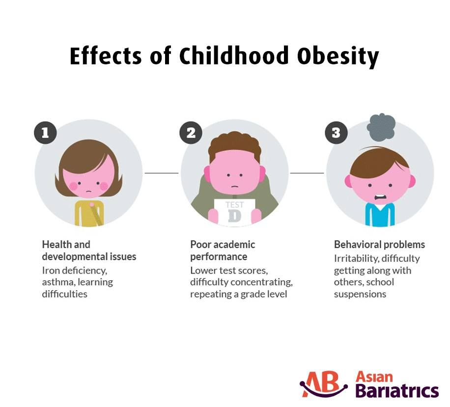 childhood obesity and technology Technology in many forms is almost inarguably positive the technologies that many believe are contributing to childhood obesity are the ones that encourage people to be still for hours.