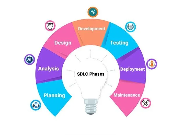 7 Stages Of System Development Life Cycle Software Development Life Cycle Systems Development Life Cycle Development Life Cycle