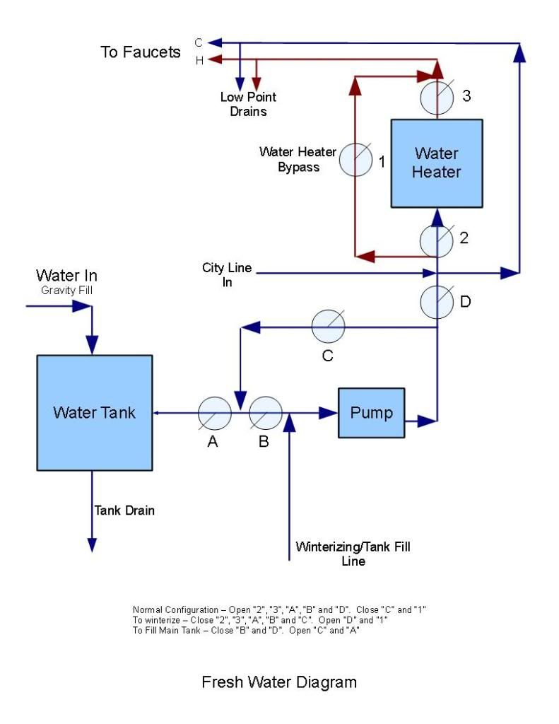 medium resolution of small rv plumbing diagram google search