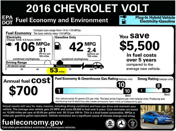 More Range in Chevy's Volt Means You Hardly Ever Need Gas ...
