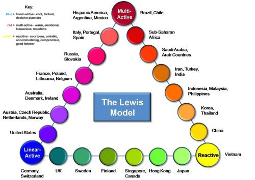 Lewi Model Of Cros Cultural Communication Intercultural Difference Essay Personal Hook Encountering