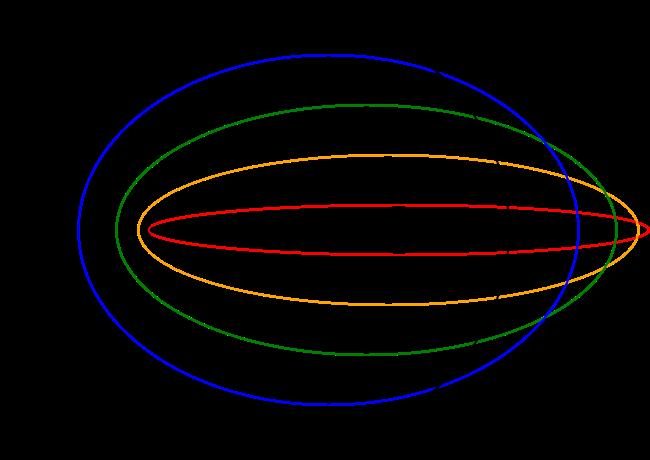 Sommerfeld Ellipses Rydberg Atom Wikipedia Bohr Model Model Atom