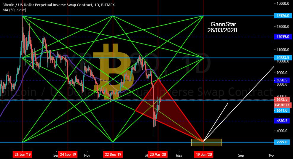 Aggregated — Indicatori e segnali — TradingView