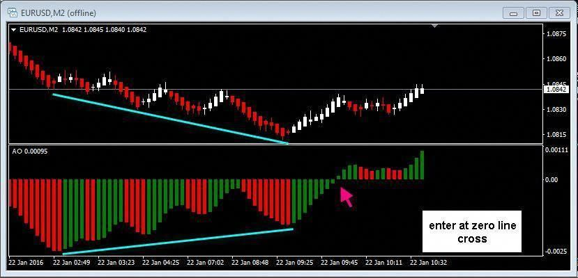 Image Showing Renko Chart Awesome Oscillator And Bullish Regular