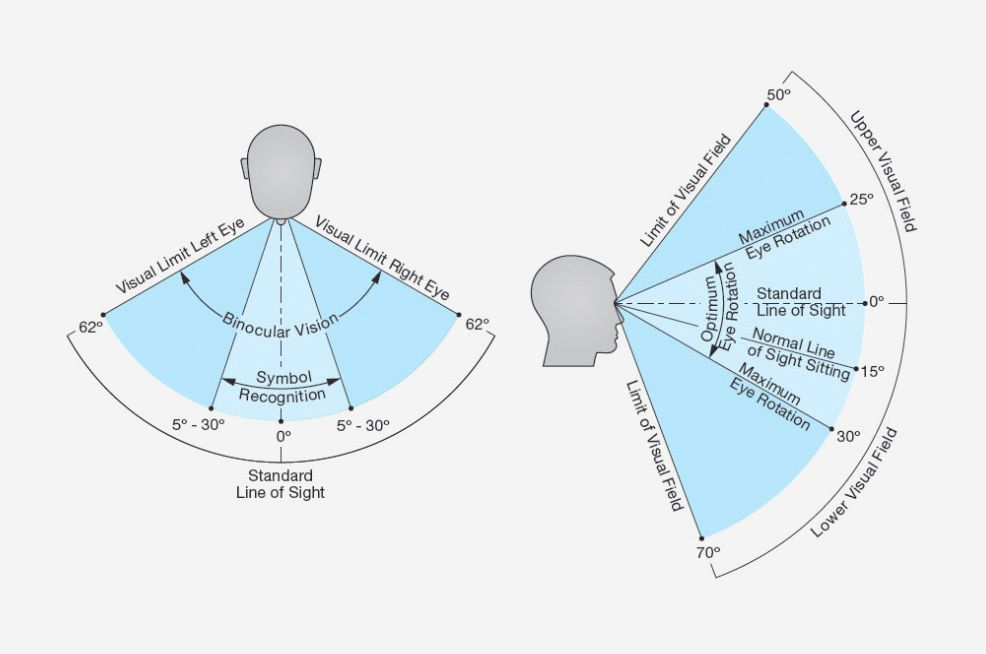 Diagram of human visual field. Source: Extron. | Human ...
