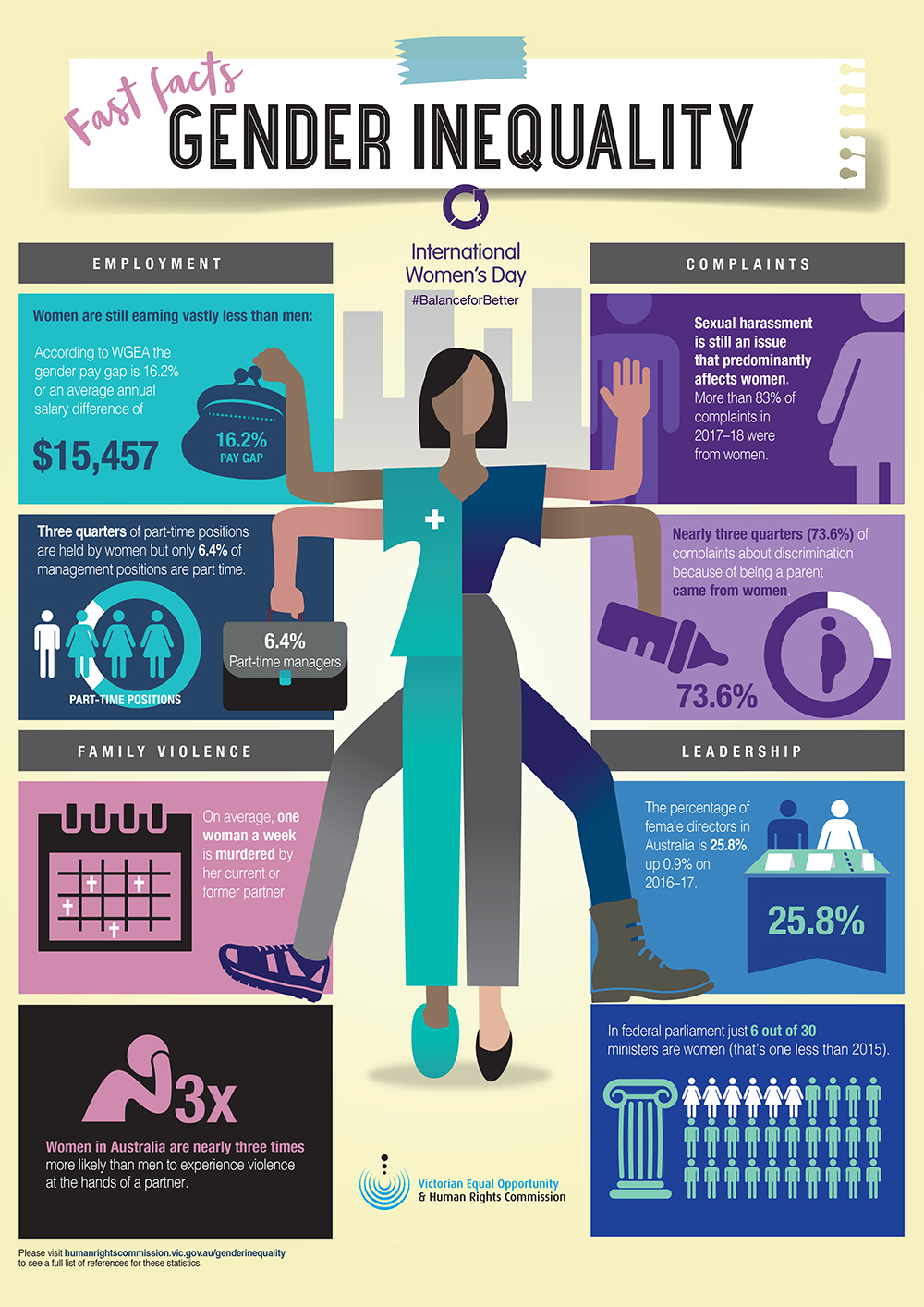 Women S Rights Infographic Google Search Gender Equality Poster Gender Equality Empowerment Activities